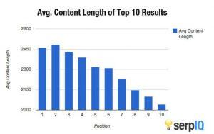 serp-iq-content-length